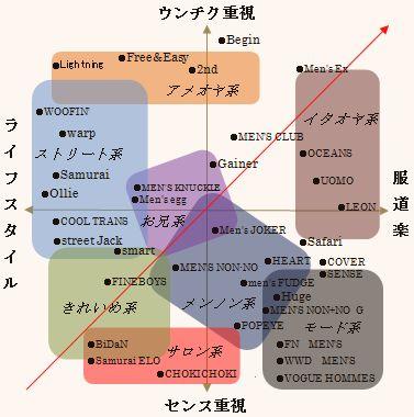 Elastic: 男性ファッション誌の分類・分析2008