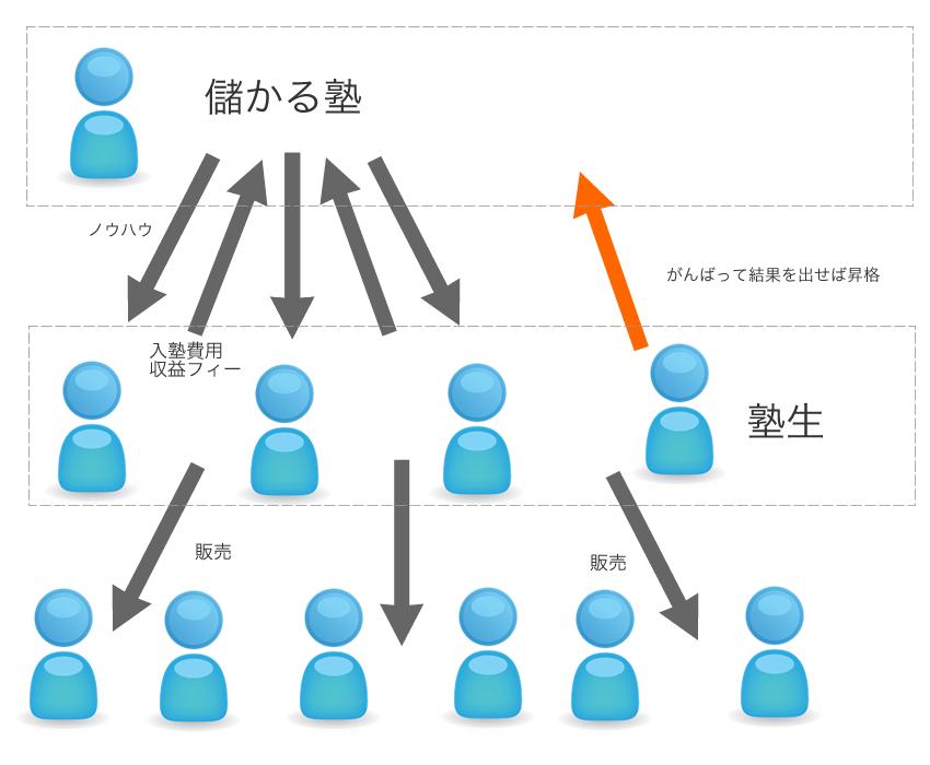 情報商材のビジネスモデル