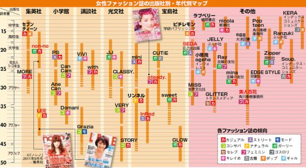 女性ファッション誌の出版社別・年代別マップ