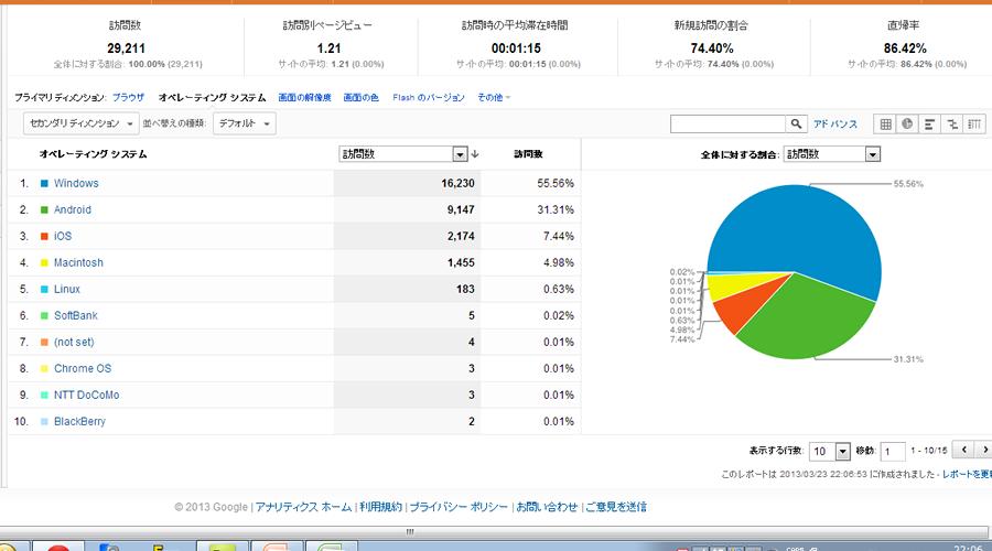ホームページにおけるスマホユーザーの割合