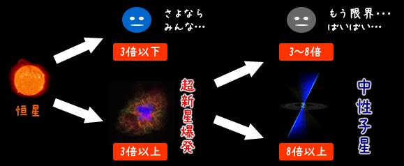 ブラックホールの物理学 ~一般相対論と重力~