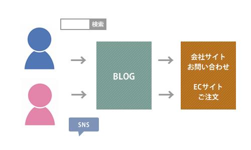 会社ブログ・企業ブログ新規顧客獲得