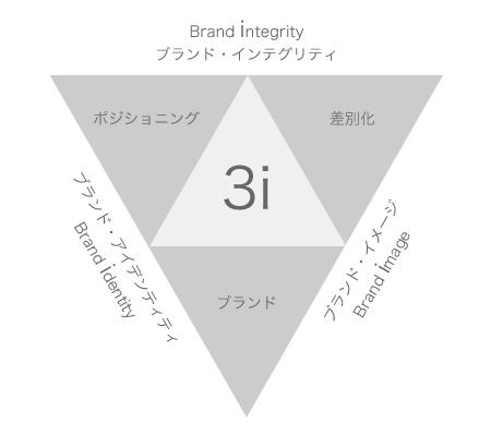 3iとは|マーケティング3.0