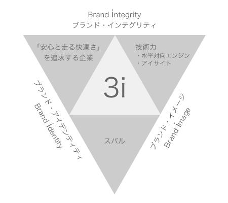 富士重工業「スバル」の3iモデル